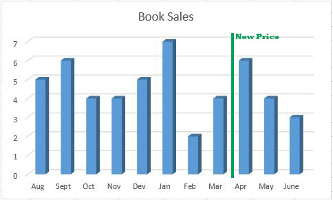 graph of sales with promotional price