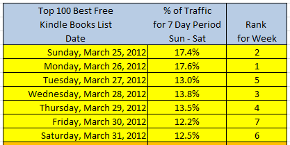 best day for free giveaway of kindle books